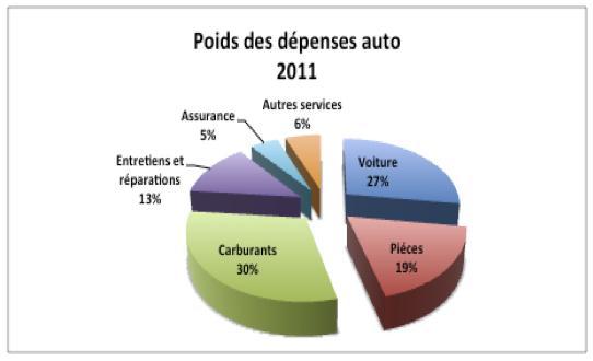 Détail des dépenses auto